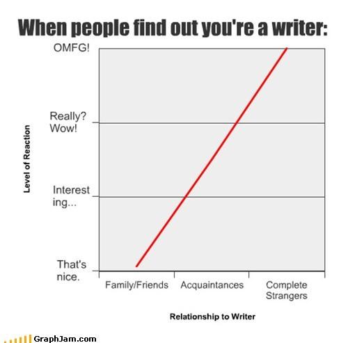 writer graph